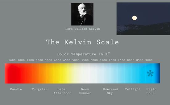 Χρωματικά μοντέλα και θερμοκρασία χρώματος