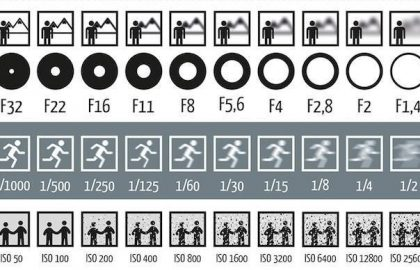 """Κλείστρο – Διάφραγμα – ISO: Τα """"επικοινωνούντα δοχεία"""" στη λήψη μιας εικόνας"""